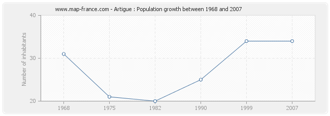 Population Artigue