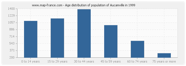 Age distribution of population of Aucamville in 1999