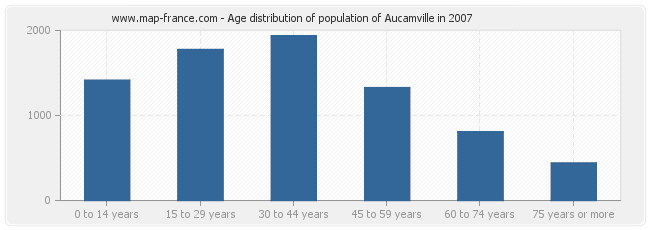 Age distribution of population of Aucamville in 2007
