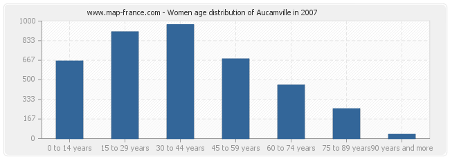 Women age distribution of Aucamville in 2007