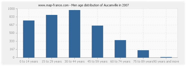 Men age distribution of Aucamville in 2007