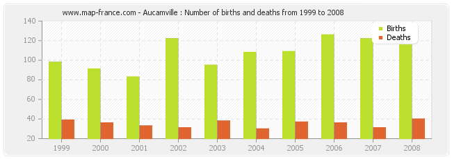 Aucamville : Number of births and deaths from 1999 to 2008