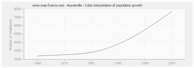 Aucamville : Cubic interpolation of population growth