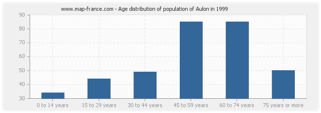Age distribution of population of Aulon in 1999