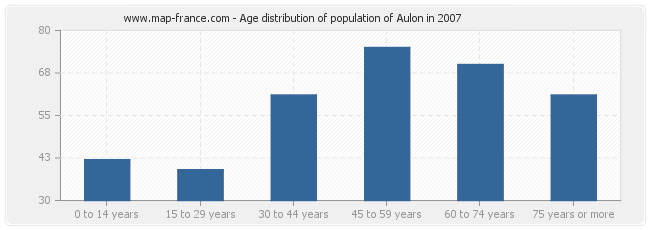 Age distribution of population of Aulon in 2007