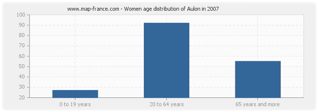Women age distribution of Aulon in 2007