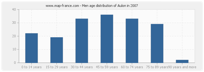 Men age distribution of Aulon in 2007