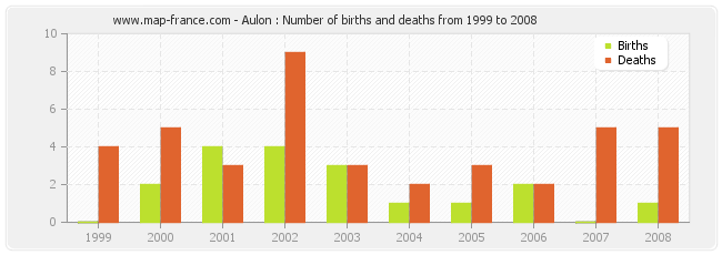 Aulon : Number of births and deaths from 1999 to 2008