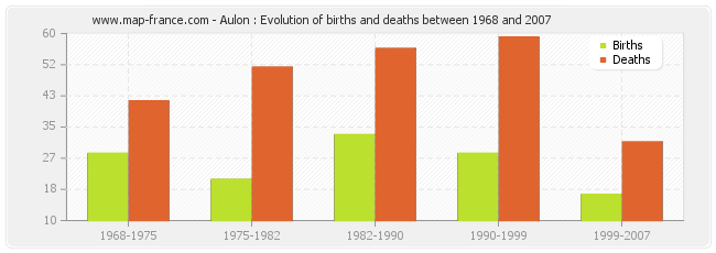 Aulon : Evolution of births and deaths between 1968 and 2007