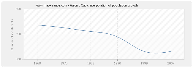 Aulon : Cubic interpolation of population growth