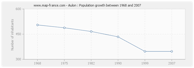 Population Aulon