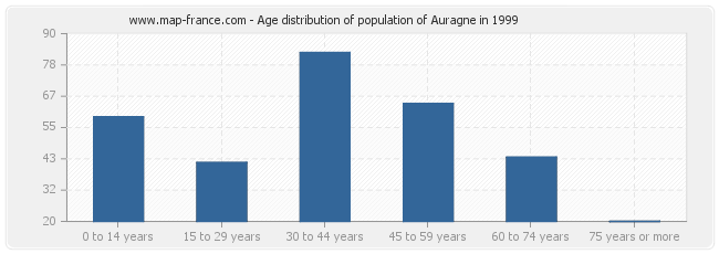 Age distribution of population of Auragne in 1999