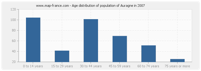 Age distribution of population of Auragne in 2007