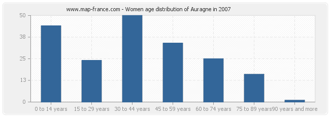 Women age distribution of Auragne in 2007