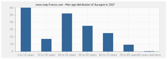 Men age distribution of Auragne in 2007