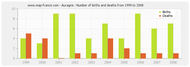 Auragne : Number of births and deaths from 1999 to 2008