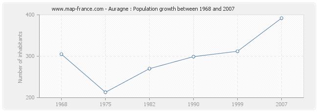 Population Auragne