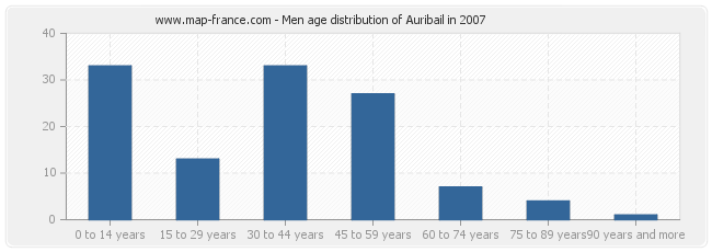 Men age distribution of Auribail in 2007