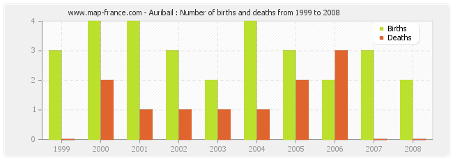 Auribail : Number of births and deaths from 1999 to 2008