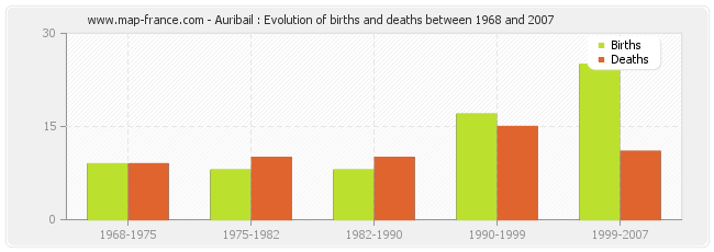 Auribail : Evolution of births and deaths between 1968 and 2007