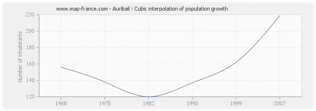Auribail : Cubic interpolation of population growth