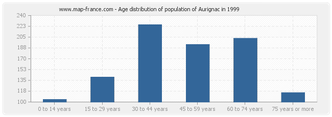 Age distribution of population of Aurignac in 1999