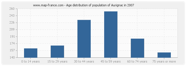 Age distribution of population of Aurignac in 2007