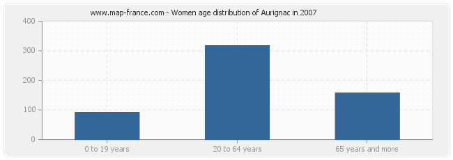 Women age distribution of Aurignac in 2007