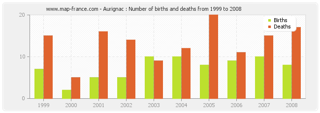 Aurignac : Number of births and deaths from 1999 to 2008