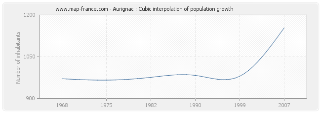 Aurignac : Cubic interpolation of population growth