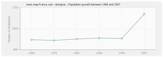 Population Aurignac