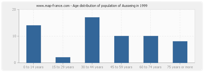 Age distribution of population of Ausseing in 1999