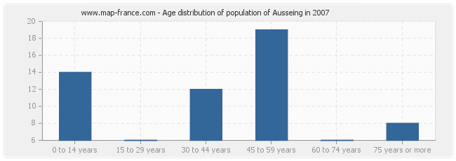 Age distribution of population of Ausseing in 2007
