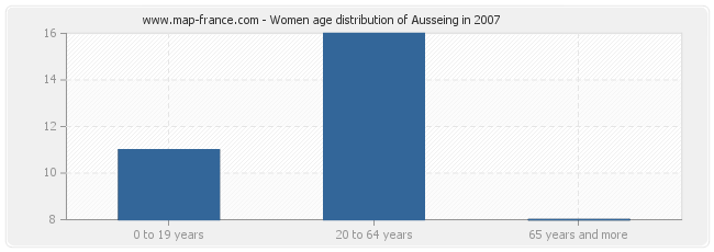 Women age distribution of Ausseing in 2007