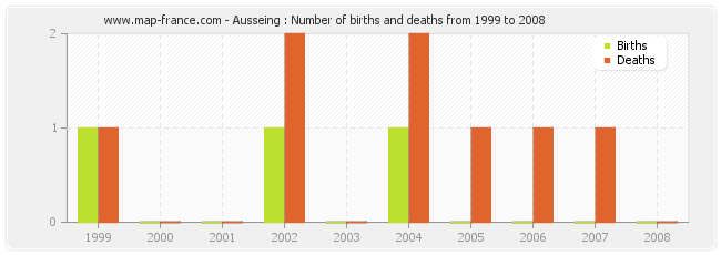 Ausseing : Number of births and deaths from 1999 to 2008