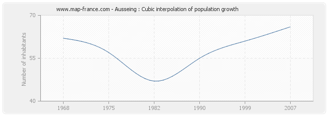 Ausseing : Cubic interpolation of population growth