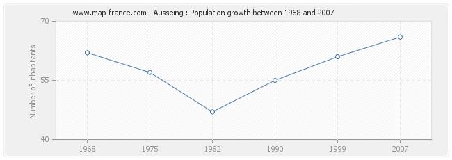 Population Ausseing