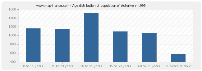 Age distribution of population of Auterive in 1999