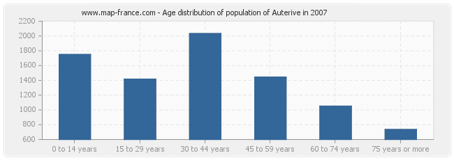 Age distribution of population of Auterive in 2007