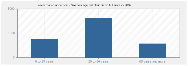 Women age distribution of Auterive in 2007