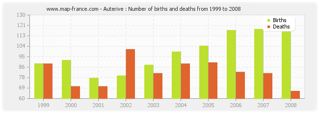 Auterive : Number of births and deaths from 1999 to 2008