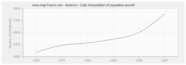 Auterive : Cubic interpolation of population growth