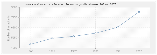Population Auterive