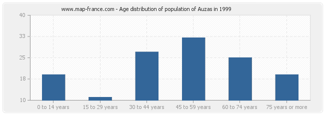 Age distribution of population of Auzas in 1999