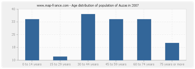 Age distribution of population of Auzas in 2007