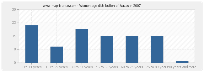 Women age distribution of Auzas in 2007