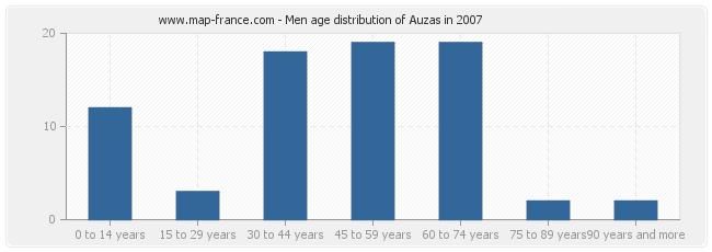 Men age distribution of Auzas in 2007