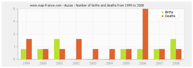 Auzas : Number of births and deaths from 1999 to 2008
