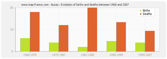 Auzas : Evolution of births and deaths between 1968 and 2007