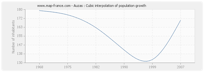 Auzas : Cubic interpolation of population growth